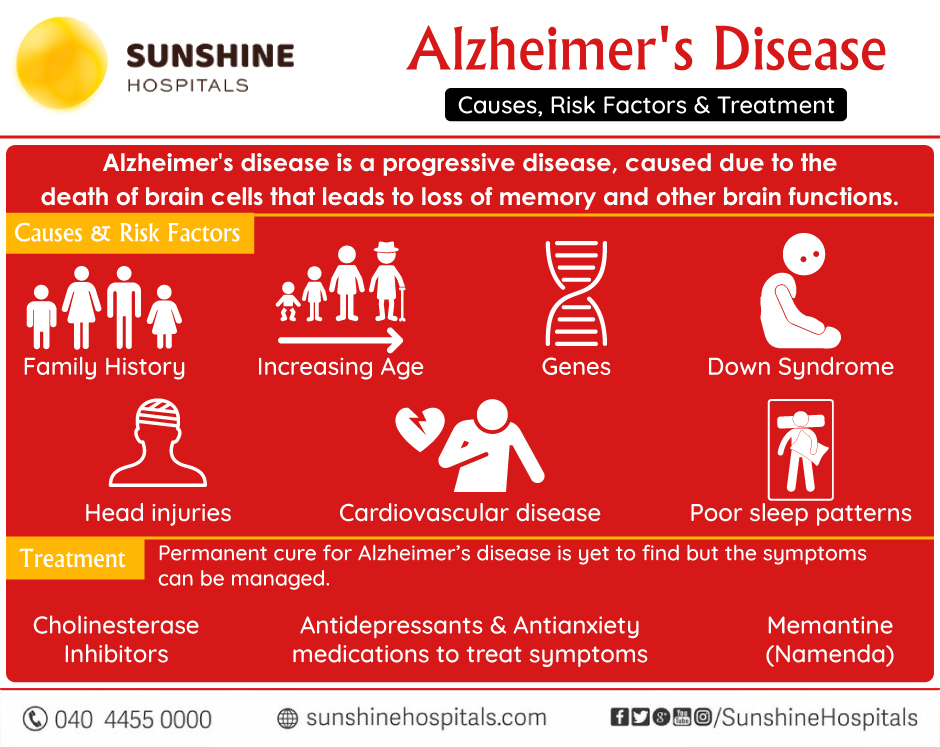 Alzheimer's disease – Causes, Risk Factors & Treatment