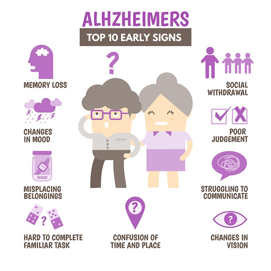 Top 10 Signs Of Alzheimer's Disease